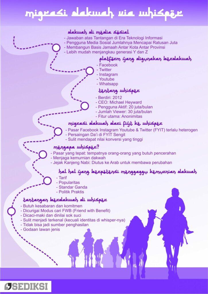 Infografis Whisper