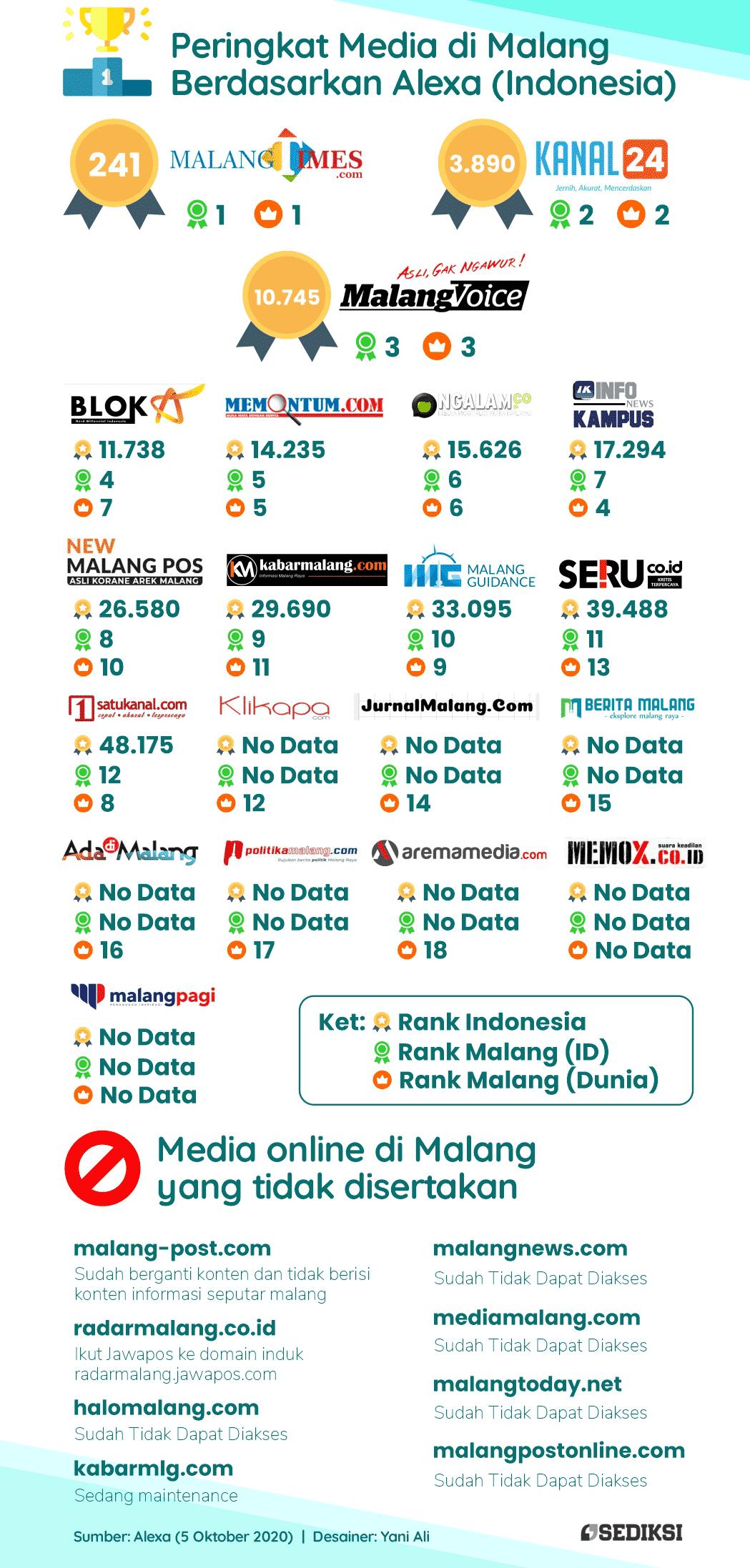Infografik Peringkat Media di Malang