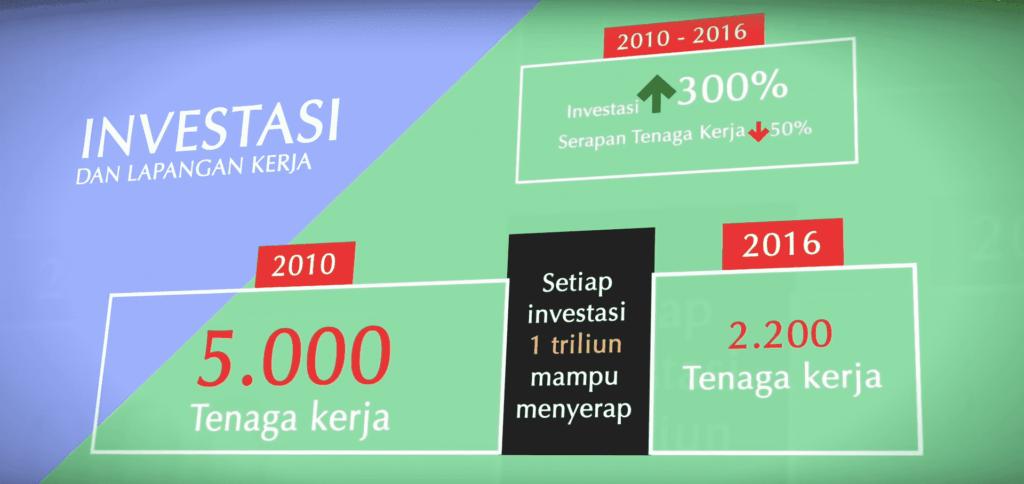 Investasi dan Serapan Tenaga Kerja