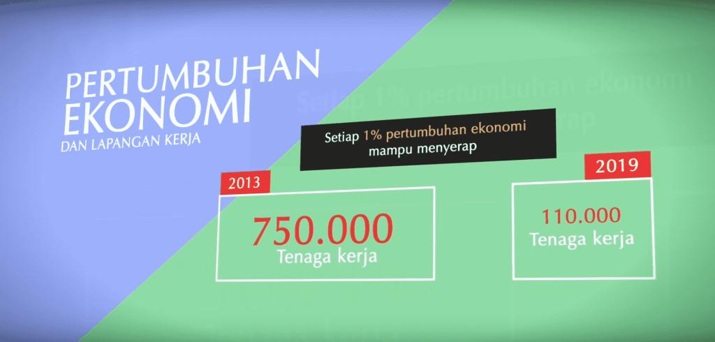pertumbuhan ekonomi dan serapan tenaga kerja
